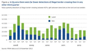 2012 Q3 Illegal Border Crossings
