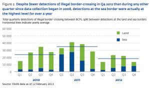 Figure 2 FRAN Report Q4 2012
