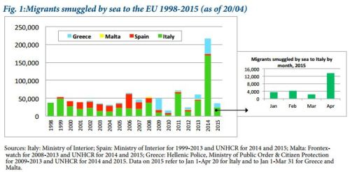 2015-April_MPI Policy Brief_Drowned Europe_Fig 1